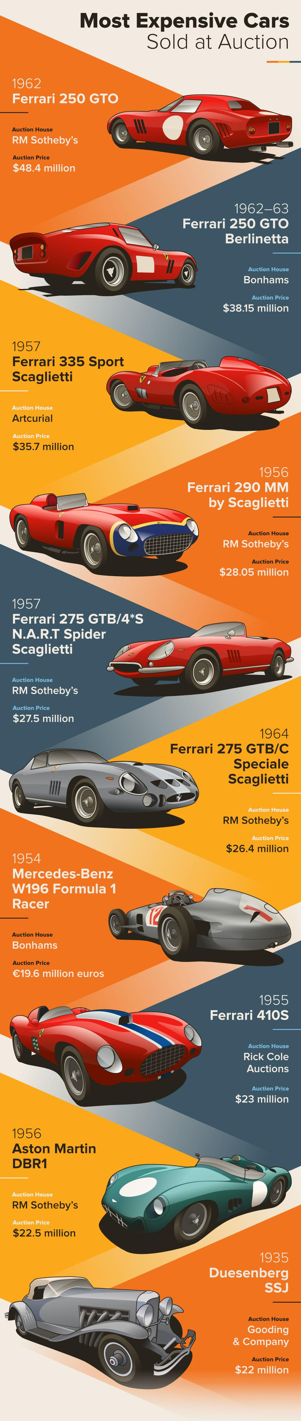 car-rentals-your-guide-of-classic-car-values-04-most-expensive-cars-sold-at-auction
